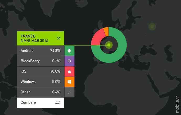 Kantar Worldpanel smartphone OS data q1 2016 in france