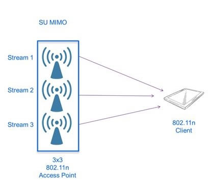 wi fi Single User MIMO technology
