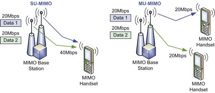 wi fi mimo single and multi user