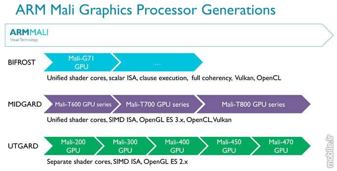 arm mali graphics processor generations