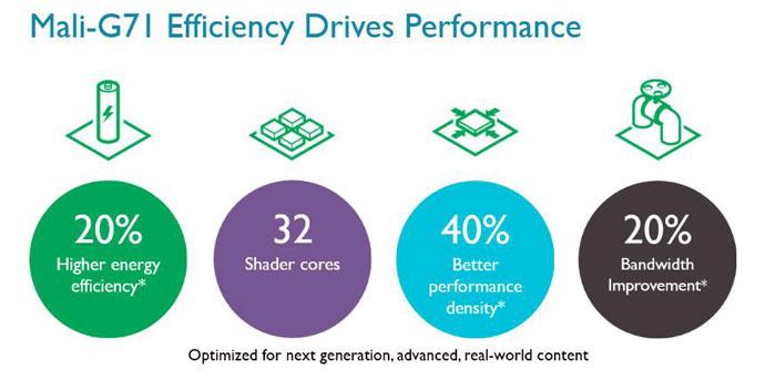 mali g71 efficiency drives performance