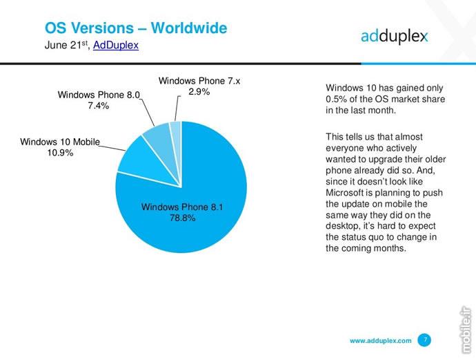adduplex windows device statistics report june 2016