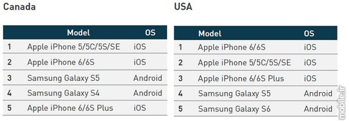 Device Atlas the mobile web intelligence report q2 2016