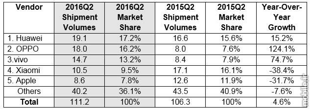 idc china smartphone report q2 2016
