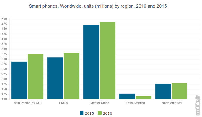 canalys smartphone shipment report in 2016