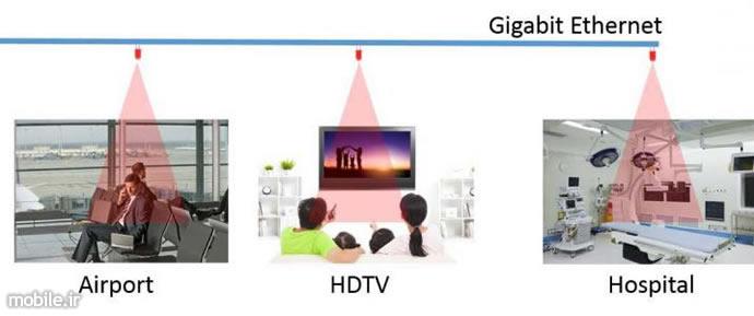 wireless communication technology overview
