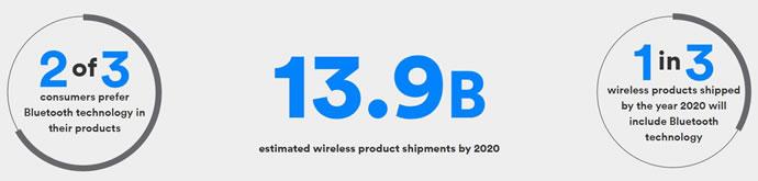 معرفی رسمی بلوتوث 5 با سرعت 2 برابری و 4 برابر برد بیشتر