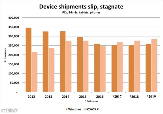 gartner predicts apple will surpass microsoft in smart device shipments in 2017
