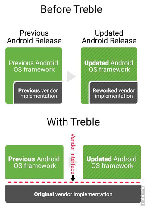 Introducing Project Treble a Modular base for Android