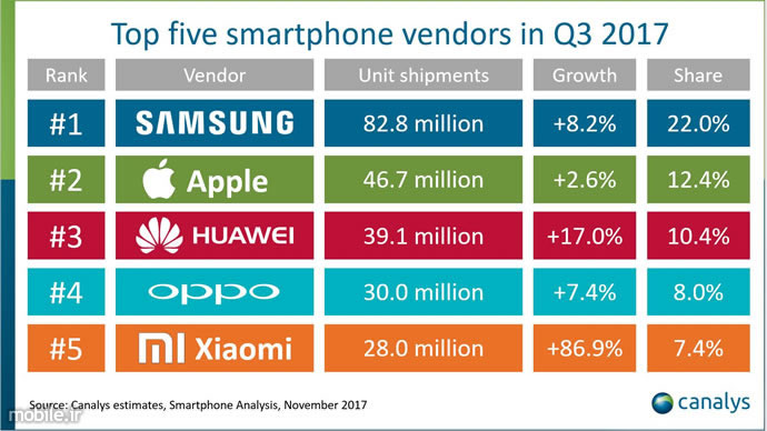 Canalys Smartphone Market Report Q3 2017
