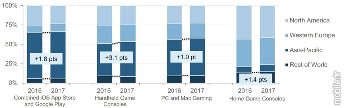 App Annie IDC Mobile Gaming Report 2017