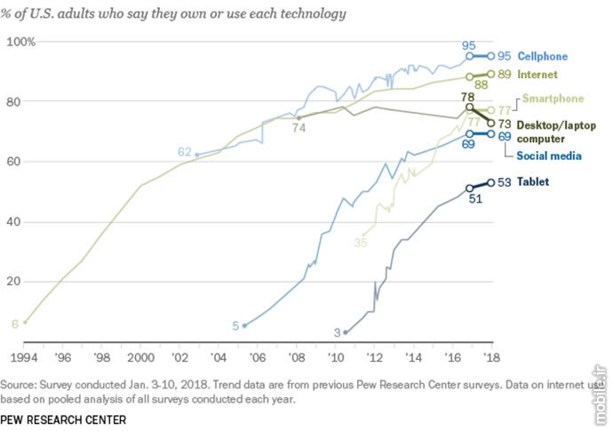 Pew Research Center Internet and Cellphone Usage in the US 2018
