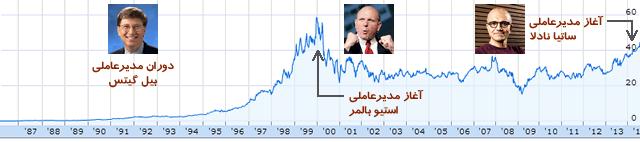 Microsoft Stock - 2014