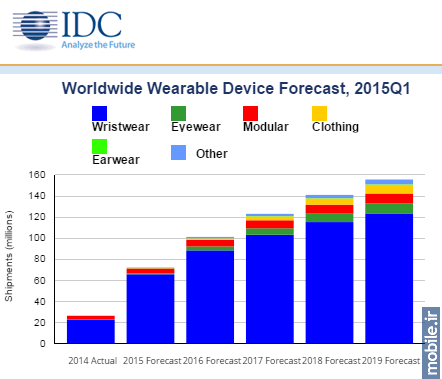 IDC Wearable Device Shipments Forecast - Q1 2015