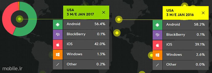 kantar worldpanel smartphone os market share january 2017