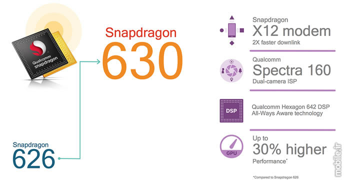 Introducing Qualcomm Snapdragon 660 630 Processors