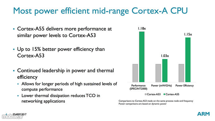 Introducing ARM Cortex A75 and Cortex A55 Processors Mali G72 GPU
