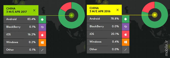 Kantar WorldPanel Smartphone OS Market Three Months Ending April 2017