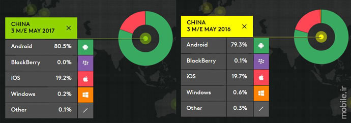 Kantar WorldPanel Smartphone OS Market Report Three Months Ending May 2017