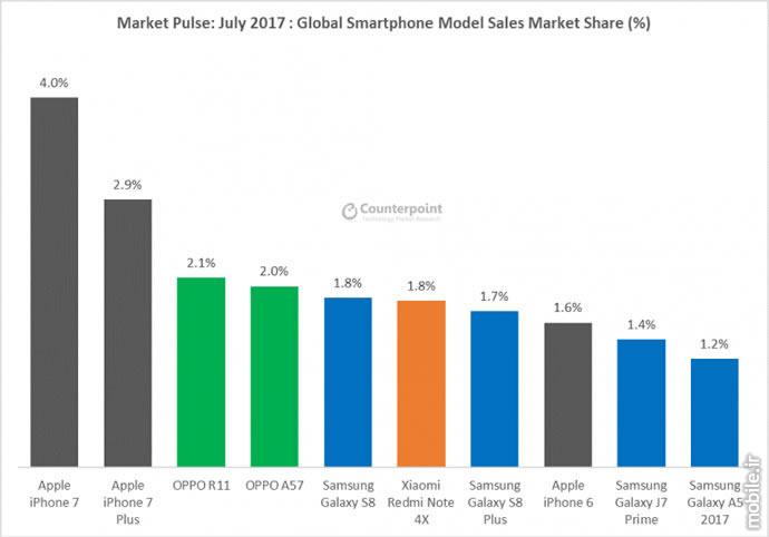 Counterpoint Global Smartphone Sales for June and July 2017