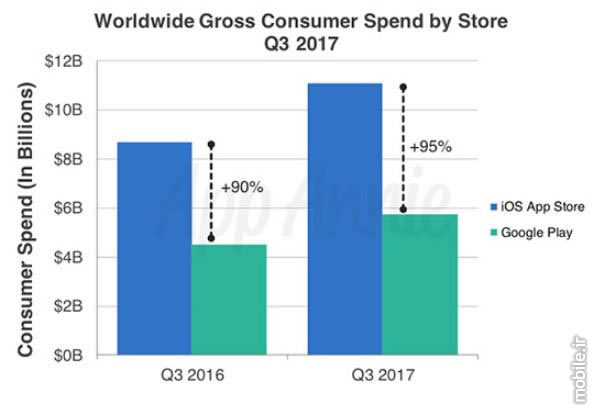 App Annie Global App Consumer Report Q3 2017