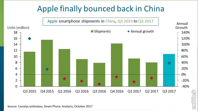 Canalys China Smartphone Market Report Q3 2017