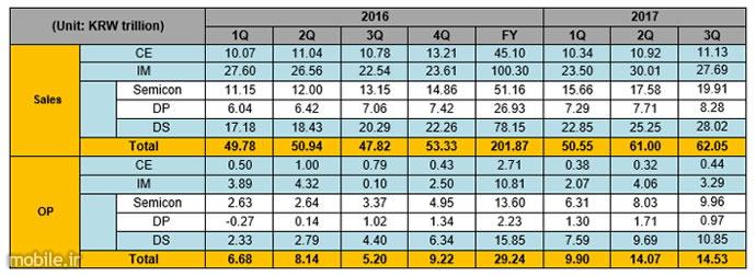 Samsung Q3 2017 Financial Results