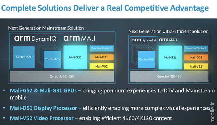 introducing arm mali g52 g31 gpus and arm d51 v52