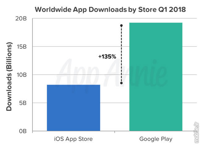 App Annie Q1 2018 Global iOS and Google Play Downloads Report