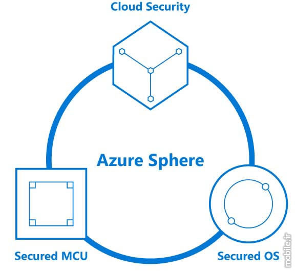 Introducing Microsoft Azure Sphere for Securing IoT Devices