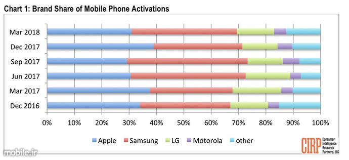 CIRP US Smartphone Activations in Q1 2018