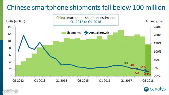 Canalys Chinas Smartphone Market Report Q1 2018