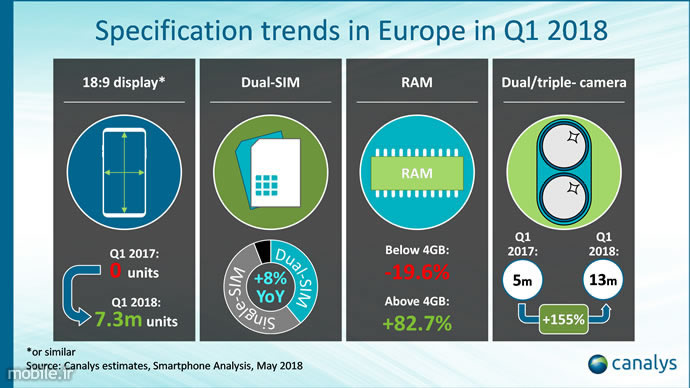 Canalys Smartphone Market Report in Europe Q1 2018