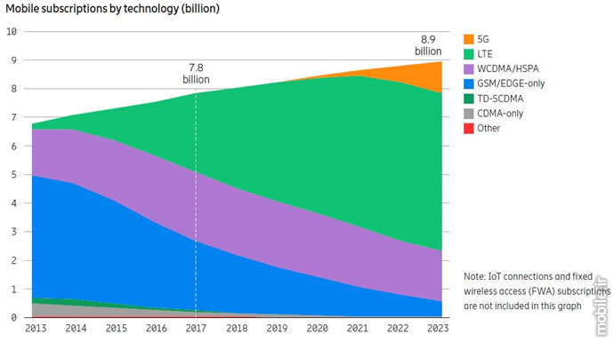 Ericsson Mobility Report 5G Subscriptions by 2023
