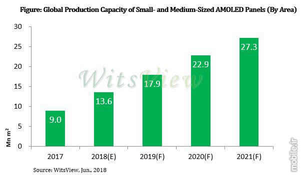 TrendForce Small and Medium Sized AMOLED Displays Report 2018