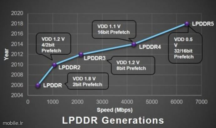 LPDDR5 UFS3.0 and SD Express Overview