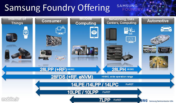 Samsung Collaboration with ARM on 7nm 5nm 3GHz A76 based Chips