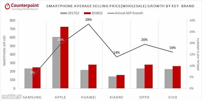 Counterpoint Smartphone Market Report Q2 2018