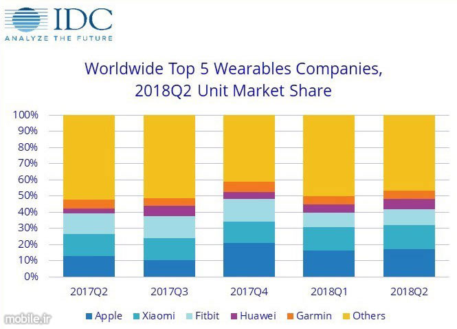 IDC Wearables Market Report Q2 2018