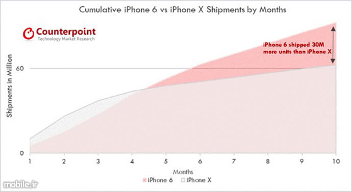 Counterpoint Apple iPhone x Sales Report