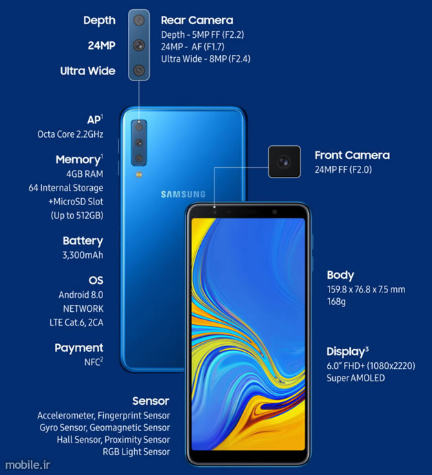 Introducing Samsung Galaxy A7