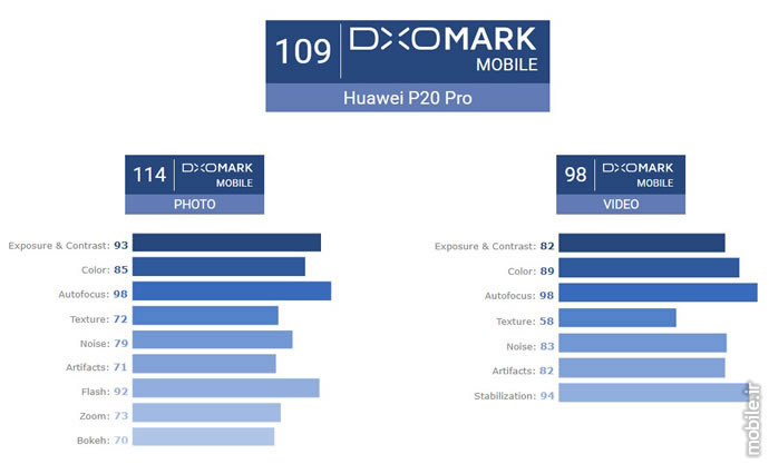 DxOMark Reference for Photography Quality Overview