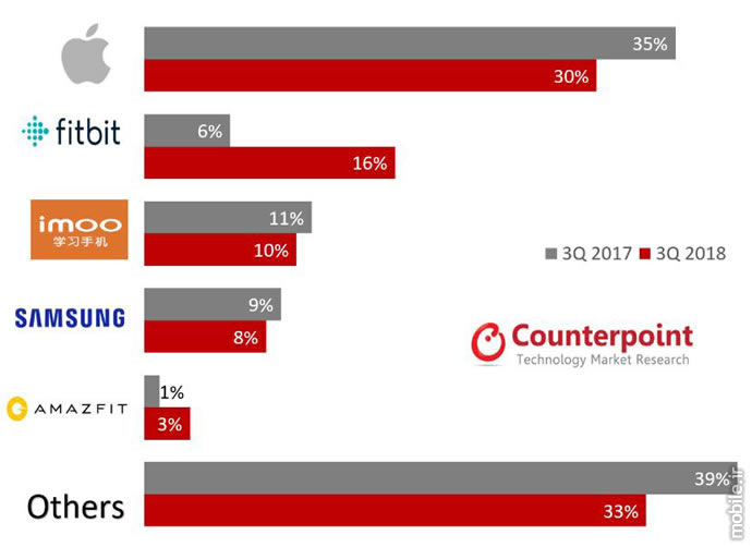 Counterpoint Smartwatch Market Report Q3 2018
