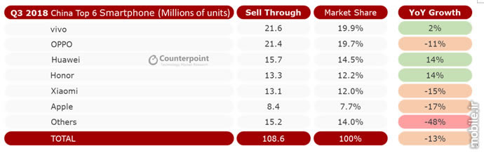 Counterpoint China Mobile Market H2 2018