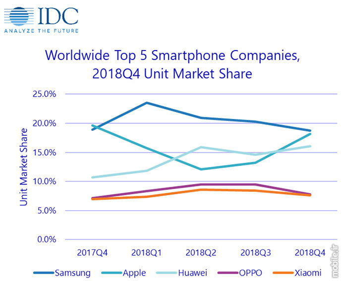IDC Smartphone Market Report Q4 and Full Year 2018