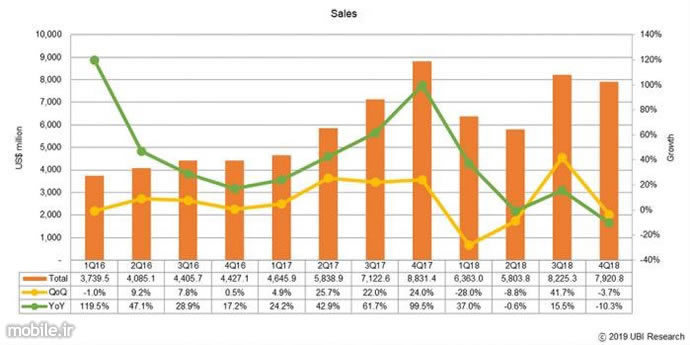 UBiResearch OLED Display Market Report 2019