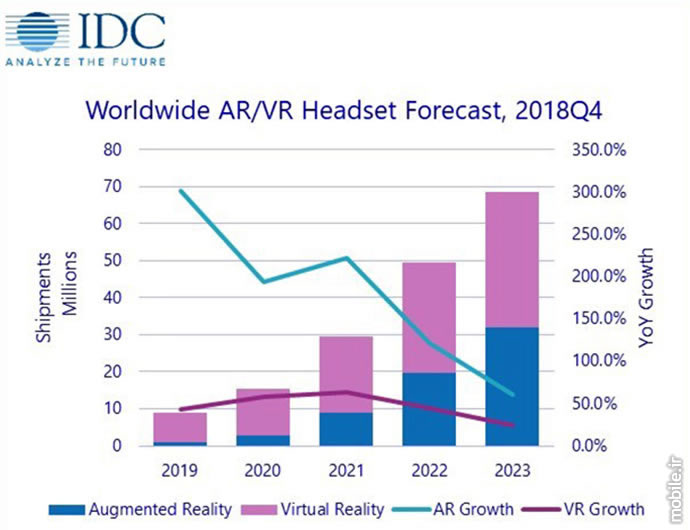 IDC AR VR Headsets Market Report 2019 2023