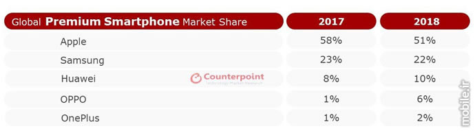 Counterpoint Global Premium Smartphone Market Report FY 2018