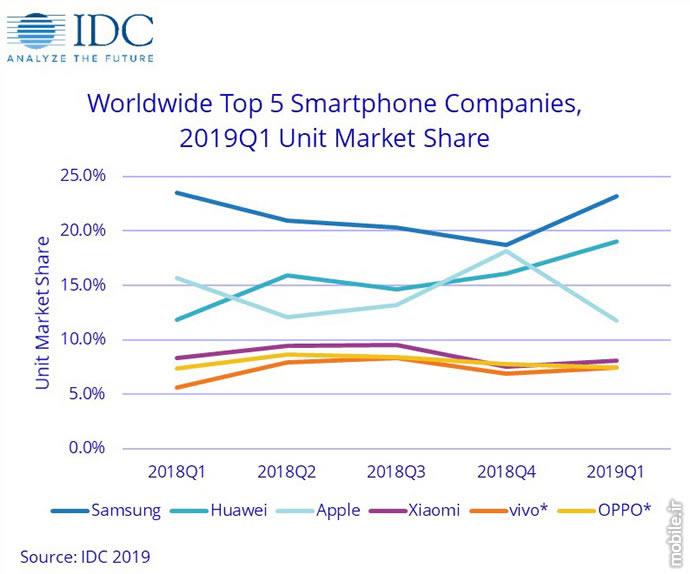 IDC Smartphone Market Report Q1 2019