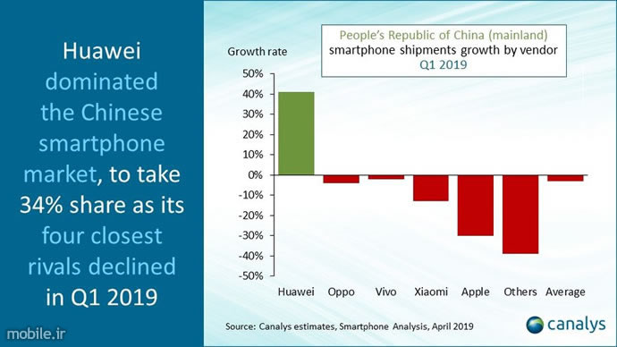Canalys China Smartphone Market Report Q1 2019